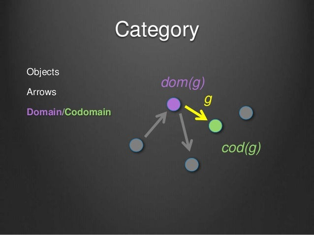 Category Objects Arrows Domain/Codomain dom(g) cod(g) g