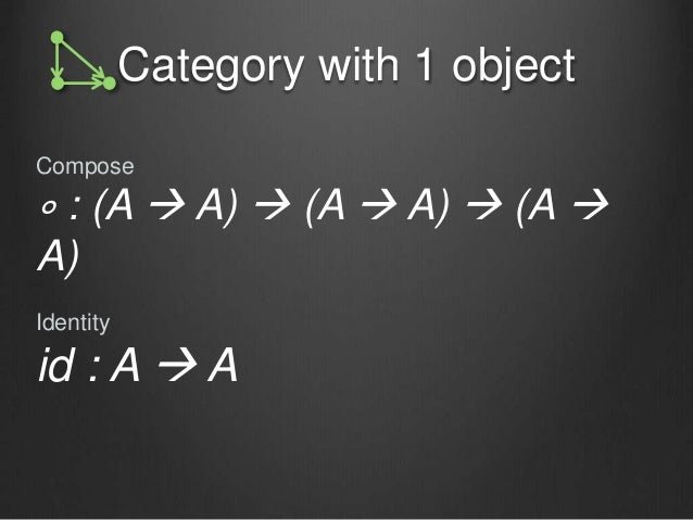 Category with 1 object Compose ∘ : (A  A)  (A  A)  (A  A) Identity id : A  A