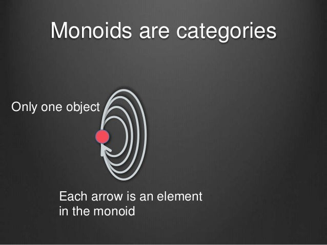 Monoids are categories Each arrow is an element in the monoid Only one object