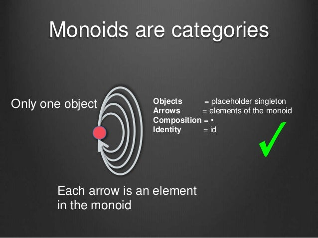 Monoids are categories Objects = placeholder singleton Arrows = elements of the monoid Composition = • Identity = id Only ...