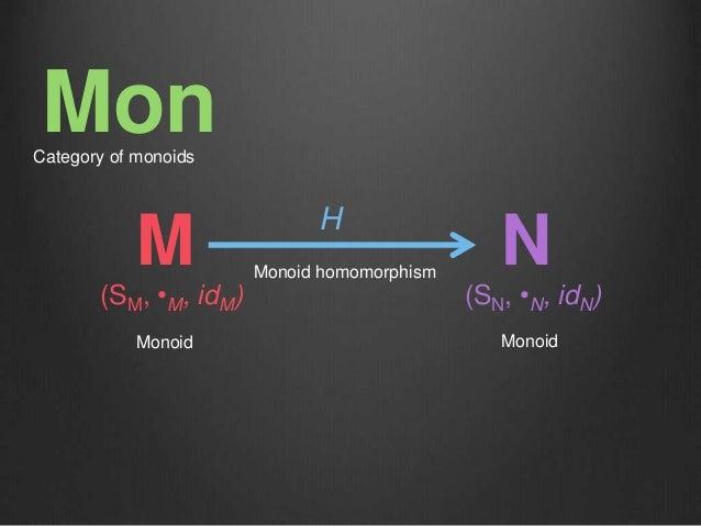 M H N Monoid Monoid Monoid homomorphism (SM, •M, idM) (SN, •N, idN) MonCategory of monoids
