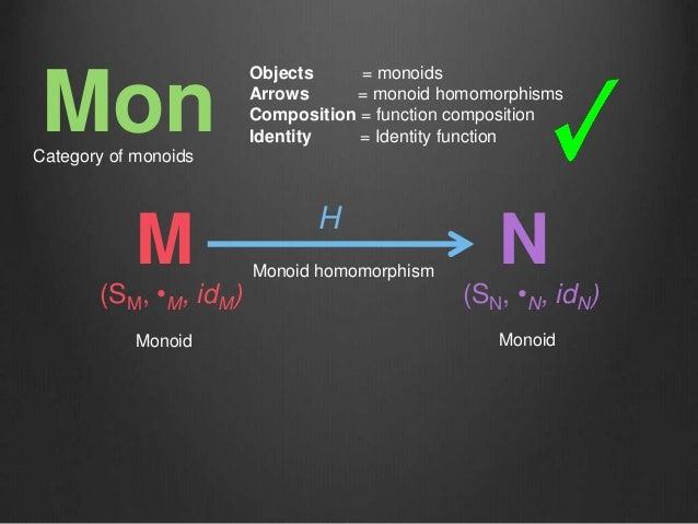 M H N Monoid Monoid Monoid homomorphism (SM, •M, idM) (SN, •N, idN) MonCategory of monoids Objects = monoids Arrows = mono...