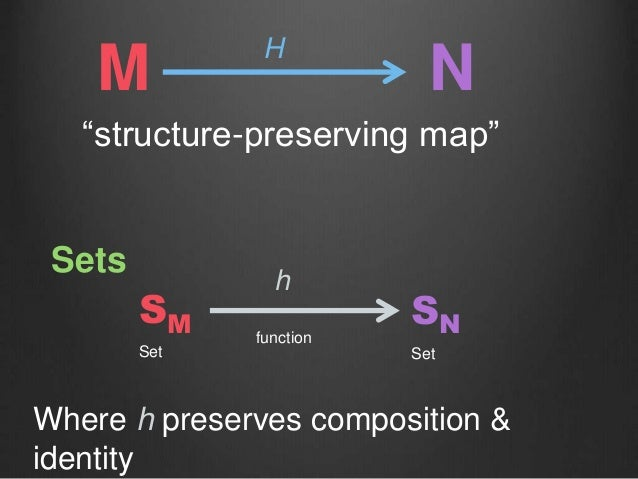 """M H N SM SN """"structure-preserving map"""" Set Set function h Sets Where h preserves composition & identity"""