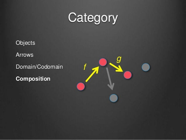 Category Objects Arrows Domain/Codomain Composition f g