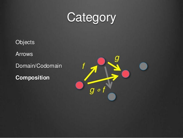 Category Objects Arrows Domain/Codomain Composition f g g ∘ f