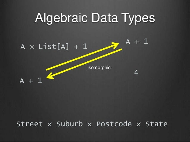 Algebraic Data Types A × List[A] + 1 A + 1 A + 1 4 Street × Suburb × Postcode × State isomorphic