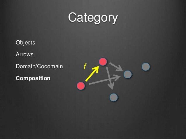 Category Objects Arrows Domain/Codomain Composition f
