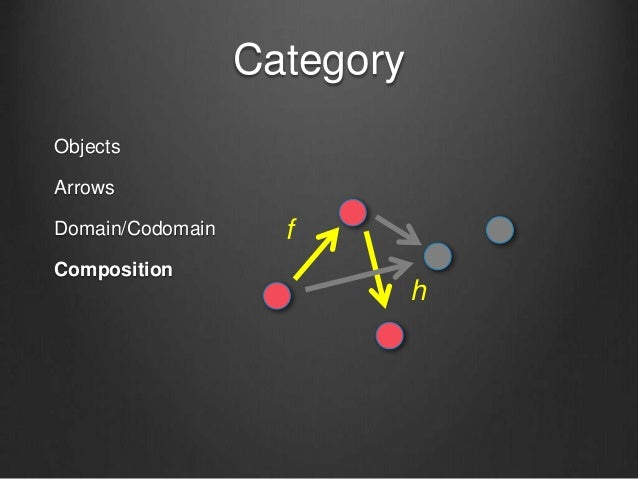 Category Objects Arrows Domain/Codomain Composition f h