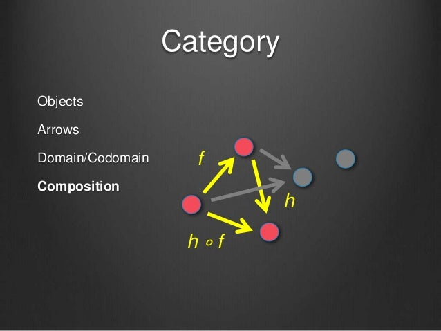 Category Objects Arrows Domain/Codomain Composition f h h ∘ f