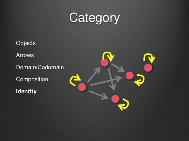 Category Objects Arrows Domain/Codomain Composition Identity