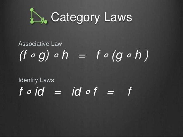 Category Laws Associative Law (f ∘ g) ∘ h = f ∘ (g ∘ h ) Identity Laws f ∘ id = id ∘ f = f