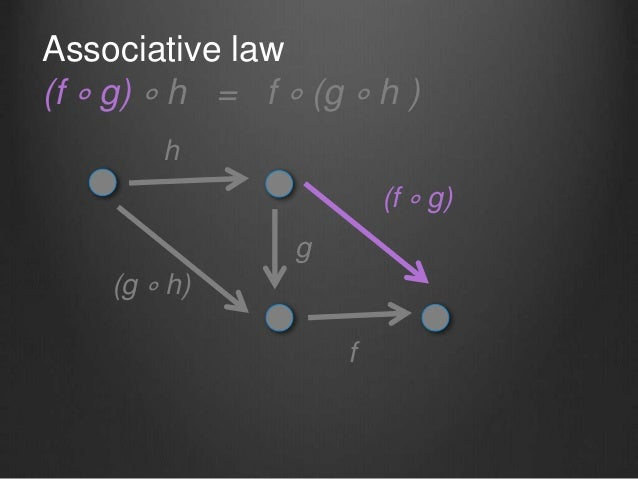 Associative law (f ∘ g) ∘ h = f ∘ (g ∘ h ) f g h (g ∘ h) (f ∘ g)
