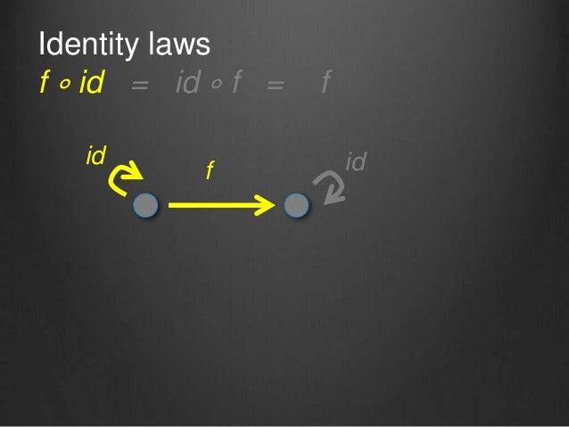 Identity laws f ∘ id = id ∘ f = f f id id