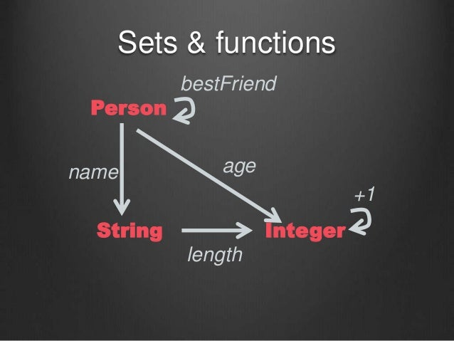 Sets & functions Person String Integer bestFriend length name age +1