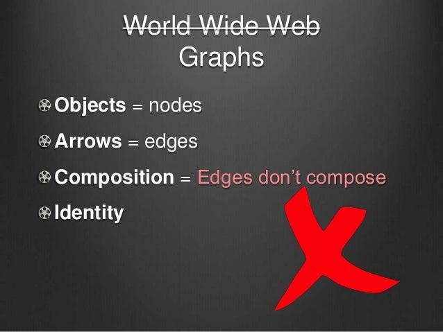 World Wide Web Graphs Objects = nodes Arrows = edges Composition = Edges don't compose Identity