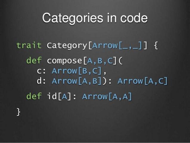 Categories in code trait Category[Arrow[_,_]] { def compose[A,B,C]( c: Arrow[B,C], d: Arrow[A,B]): Arrow[A,C] def id[A]: A...