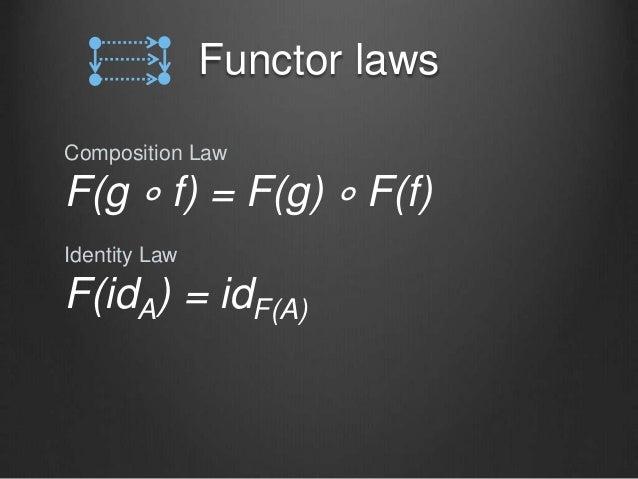 Functor laws Composition Law F(g ∘ f) = F(g) ∘ F(f) Identity Law F(idA) = idF(A)