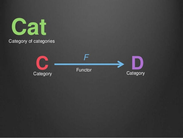 C F DCategory Category Functor CatCategory of categories