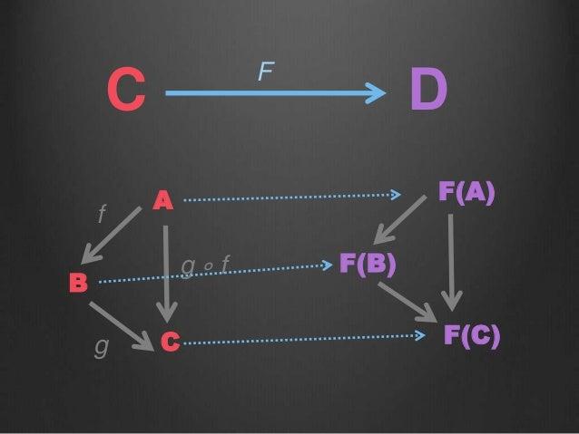 C F D A B C g ∘ f f g F(A) F(B) F(C)