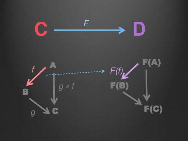 C F D A B C g ∘ f f g F(A) F(B) F(C) F(f)