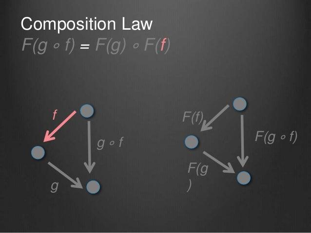 g ∘ f f g F(f) F(g ) F(g ∘ f) Composition Law F(g ∘ f) = F(g) ∘ F(f)
