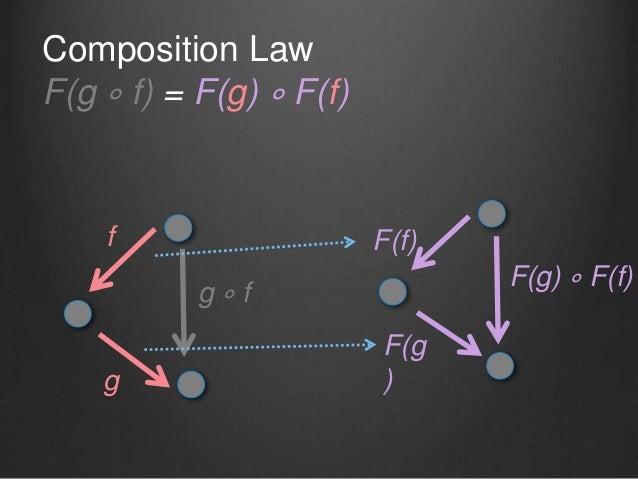 g ∘ f f g F(f) F(g ) Composition Law F(g ∘ f) = F(g) ∘ F(f) F(g) ∘ F(f)