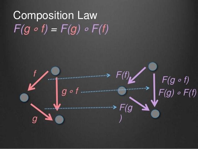 g ∘ f f g F(f) F(g ) Composition Law F(g ∘ f) = F(g) ∘ F(f) F(g) ∘ F(f) F(g ∘ f)