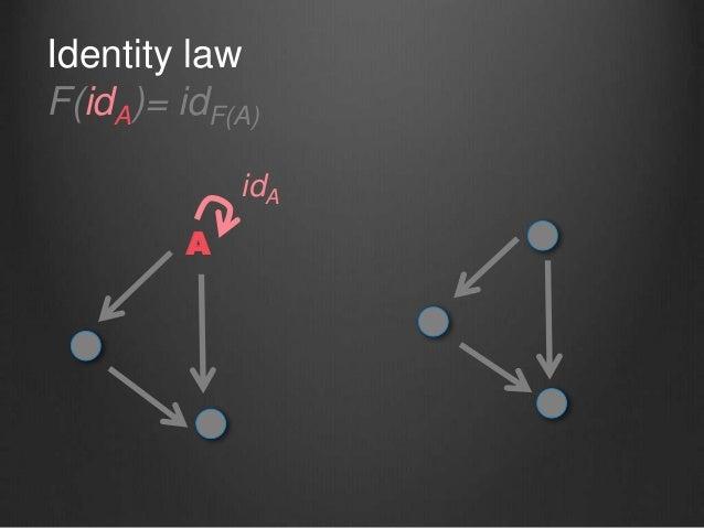 Identity law F(idA)= idF(A) A idA