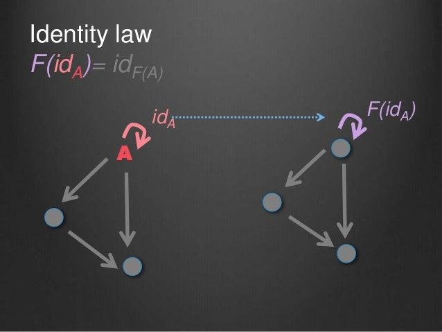 Identity law F(idA)= idF(A) A idA F(idA)