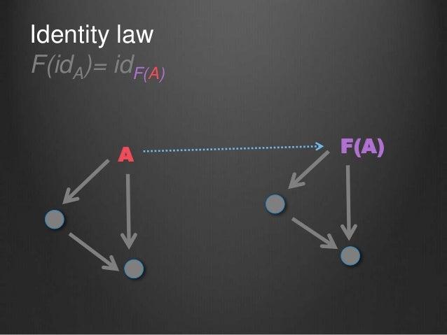 Identity law F(idA)= idF(A) A F(A)