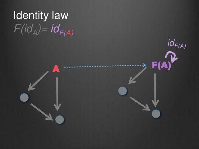 Identity law F(idA)= idF(A) A F(A) idF(A)