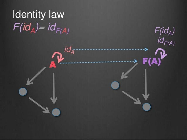 Identity law F(idA)= idF(A) A F(A) idF(A) A idA F(idA)