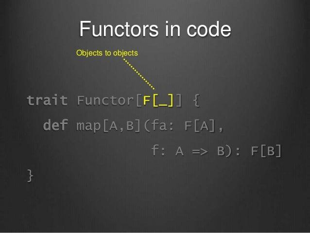 Functors in code trait Functor[F[_]] { def map[A,B](fa: F[A], f: A => B): F[B] } Objects to objects
