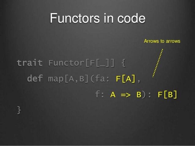 Functors in code trait Functor[F[_]] { def map[A,B](fa: F[A], f: A => B): F[B] } Arrows to arrows