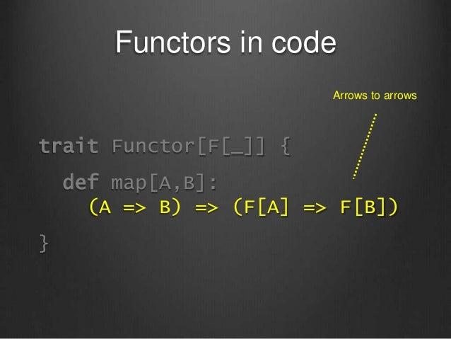 Functors in code trait Functor[F[_]] { def map[A,B]: (A => B) => (F[A] => F[B]) } Arrows to arrows