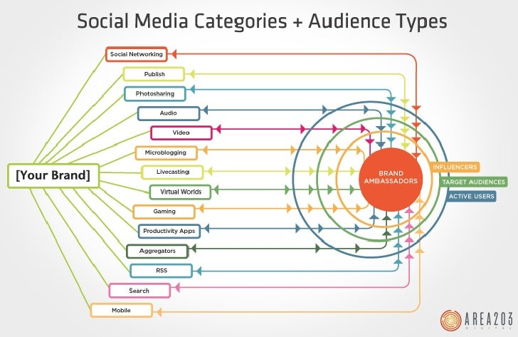 Social Media Categories + Audience Types