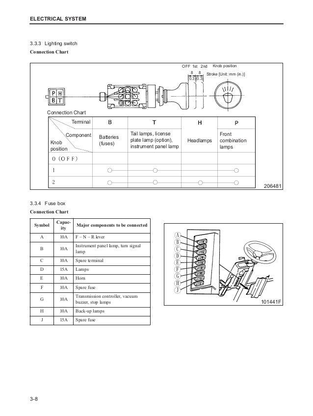 Caterpillar cat dp100 n forklift lift trucks service repair manual sn…