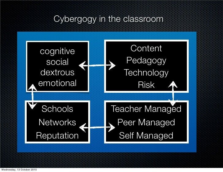 Cybergogy in the classroom                                cognitive            Content                               socia...