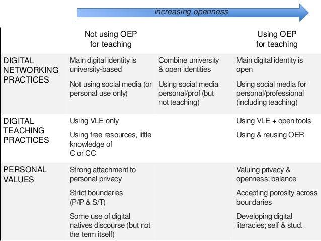 Not using OEP for teaching Using OEP for teaching DIGITAL NETWORKING PRACTICES Main digital identity is university-based N...