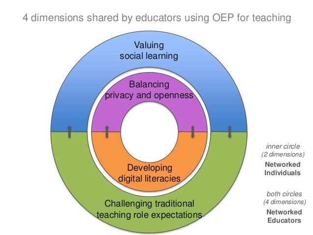 Balancing privacy and openness Developing digital literacies Valuing social learning Challenging traditional teaching role...