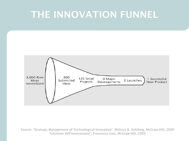 Innovation and its affect of the four functions of management