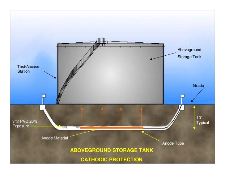 Cathodic Protection For On Grade Storage Tanks And Buried