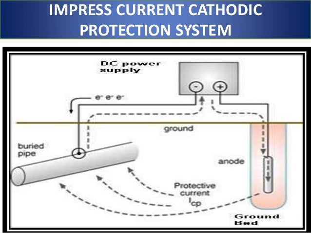 cathodic protection fundamentals