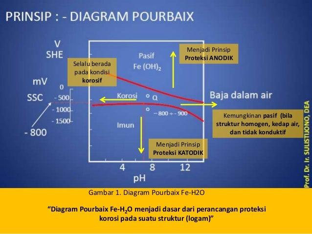 Cathodic protection system diagram pourbaix elektrokimia reaksi redoks 3 ccuart Images