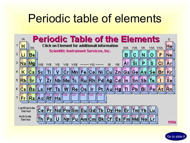 Cation anion revisi periodic table of elements go to slide 8 urtaz Choice Image