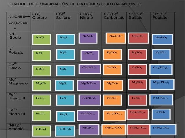 CUADRO DE COMBINACIÓN DE CATIONES CONTRA ANIONESANIONESCATIONES( Cl)-Cloruro( S)2-Sulfuro( NO3)-Nitrato( CO3)2-Carbonato( ...