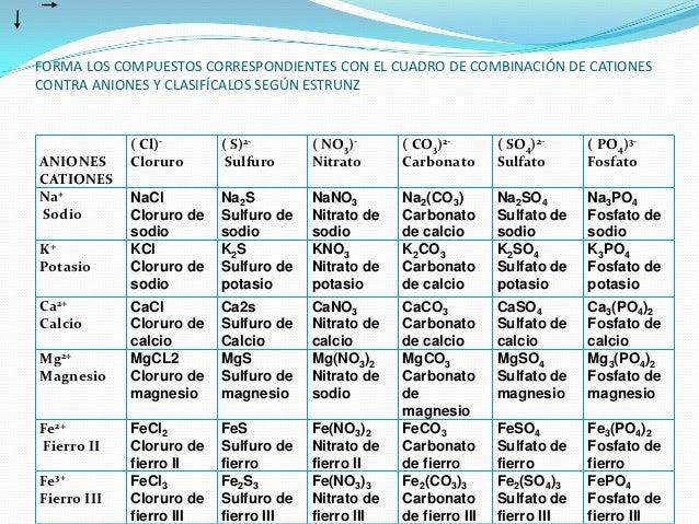TABLA DE CATIONES Y ANIONES PDF