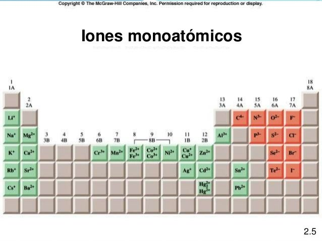 Cationes y aniones tabla iones monoatmicos 25 urtaz Image collections