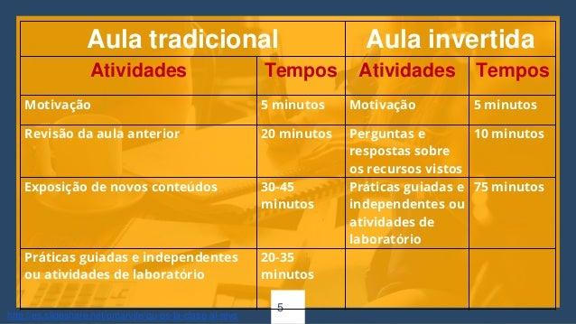 5 Aula tradicional Aula invertida Atividades Tempos Atividades Tempos Motivação 5 minutos Motivação 5 minutos Revisão da a...