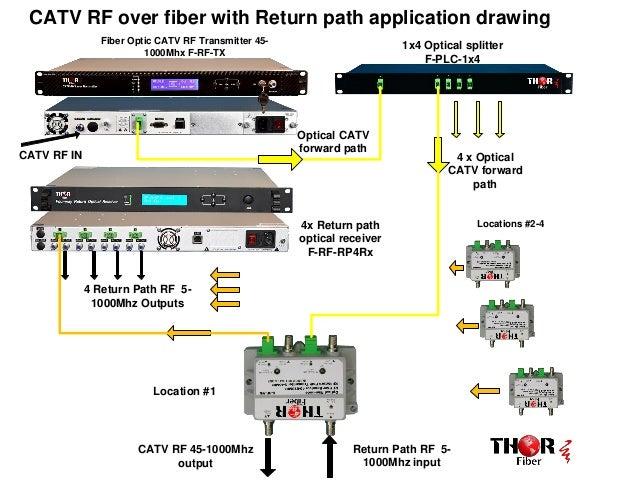 catv rf over fiber with return path application drawing fiber optic splitter diagram